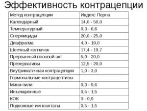 индекс перла используется для оценки